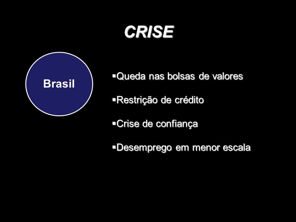 CRISE Brasil  Queda nas bolsas de valores  Restrição de crédito  Crise de confiança  Desemprego em menor escala