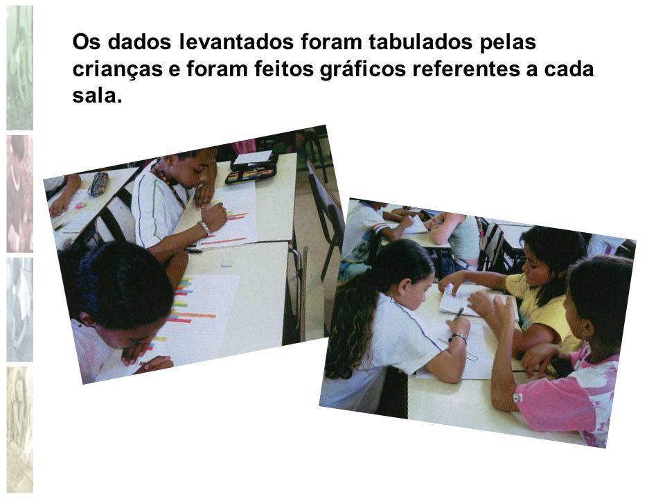 Os dados levantados foram tabulados pelas crianças e foram feitos gráficos referentes a cada sala.