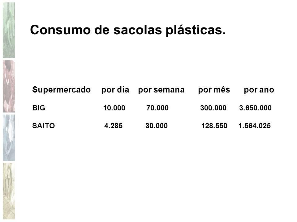 Supermercado por dia por semana por mês por ano BIG 10.000 70.000 300.000 3.650.000 SAITO 4.285 30.000 128.550 1.564.025 Consumo de sacolas plásticas.