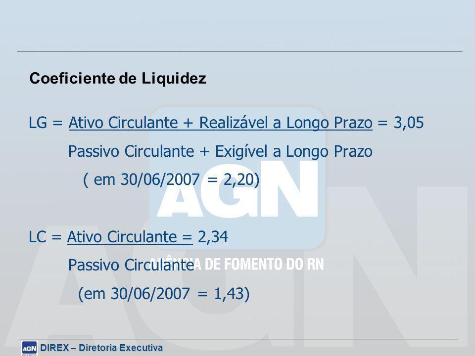 LG = Ativo Circulante + Realizável a Longo Prazo = 3,05 Passivo Circulante + Exigível a Longo Prazo ( em 30/06/2007 = 2,20) LC = Ativo Circulante = 2,34 Passivo Circulante (em 30/06/2007 = 1,43) Coeficiente de Liquidez