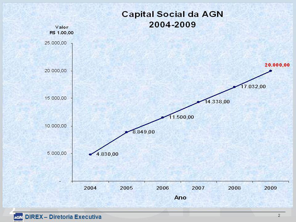 DIREX – Diretoria Executiva 2 2 AÇÕES REALIZADAS 2004 – 2008 PROJEÇÕES PARA 2009