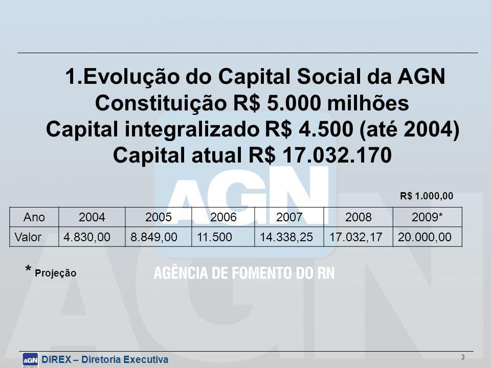 DIREX – Diretoria Executiva 3 1.Evolução do Capital Social da AGN Constituição R$ 5.000 milhões Capital integralizado R$ 4.500 (até 2004) Capital atual R$ 17.032.170 Ano200420052006200720082009* Valor4.830,008.849,0011.50014.338,2517.032,1720.000,00 R$ 1.000,00 * Projeção