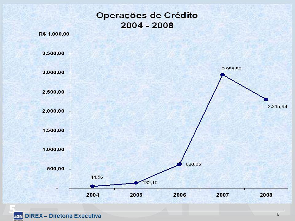 DIREX – Diretoria Executiva 16 4.Provisão para créditos de liquidação duvidosa.