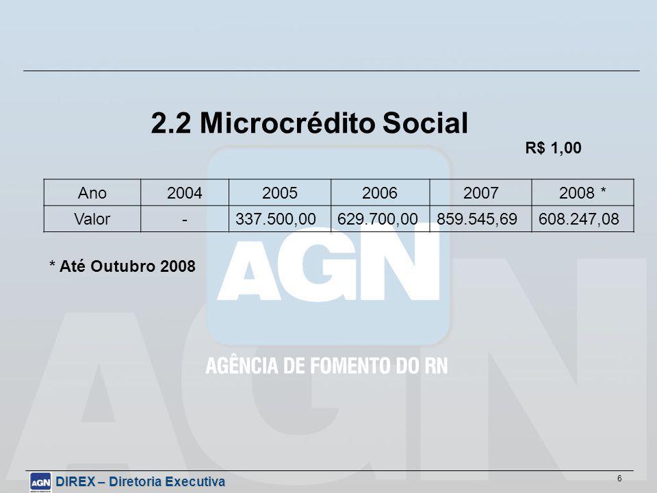 6 2.2 Microcrédito Social Ano20042005200620072008 * Valor-337.500,00629.700,00859.545,69608.247,08 R$ 1,00 * Até Outubro 2008