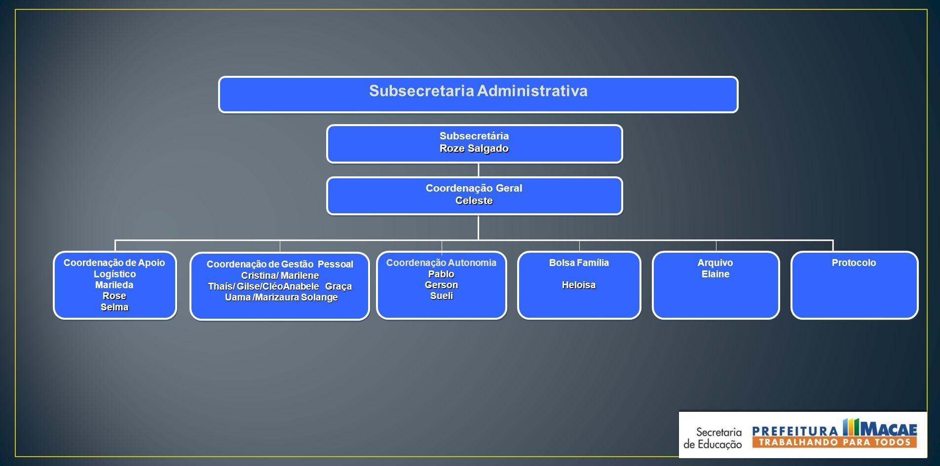 Subsecretaria Administrativa Coordenação AutonomiaPabloGersonSueli PabloGersonSueli Coordenação de Apoio Logístico MariledaRoseSelma Coordenação de Ap