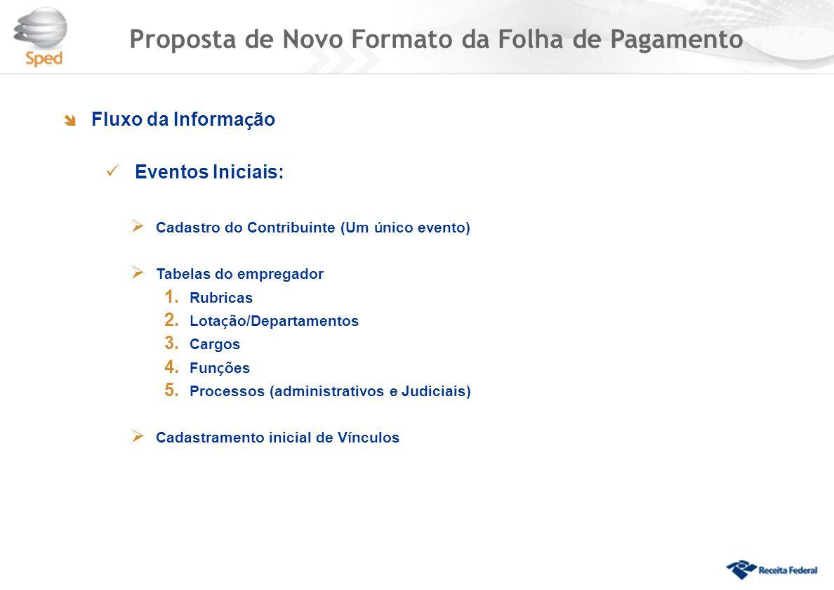 Fluxo da Informa ç ão  Eventos Iniciais:  Cadastro do Contribuinte (Um ú nico evento)  Tabelas do empregador 1.