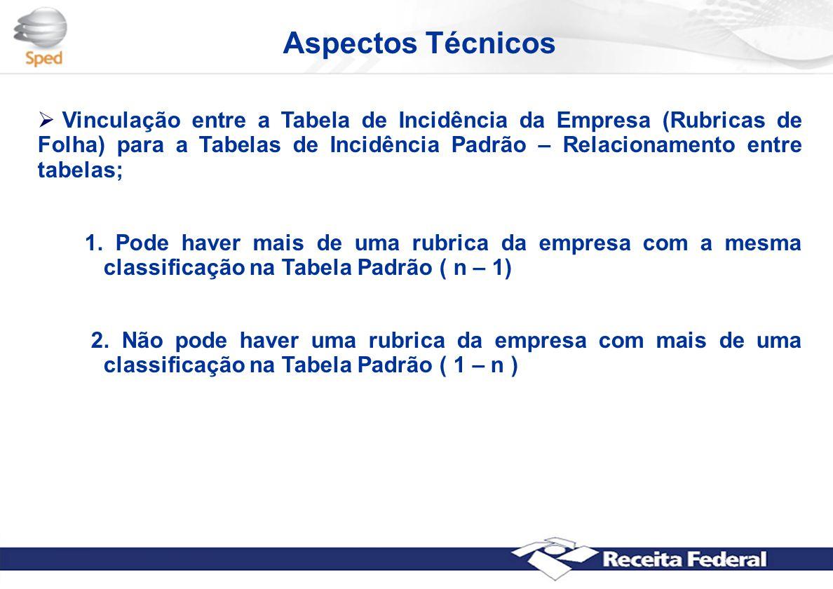 Aspectos Técnicos  Vinculação entre a Tabela de Incidência da Empresa (Rubricas de Folha) para a Tabelas de Incidência Padrão – Relacionamento entre tabelas; 1.