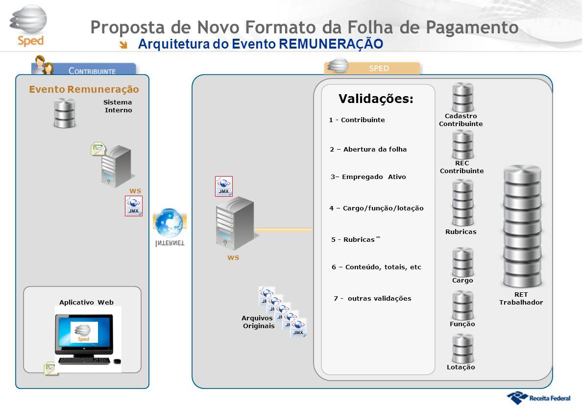  Arquitetura do Evento REMUNERA Ç ÃO Proposta de Novo Formato da Folha de Pagamento Evento Remuneração WS Aplicativo Web Sistema Interno WS Cadastro