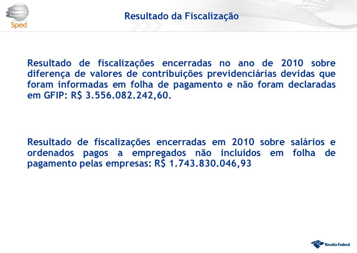 Resultado da Fiscalização Resultado de fiscalizações encerradas no ano de 2010 sobre diferença de valores de contribuições previdenciárias devidas que foram informadas em folha de pagamento e não foram declaradas em GFIP: R$ 3.556.082.242,60.