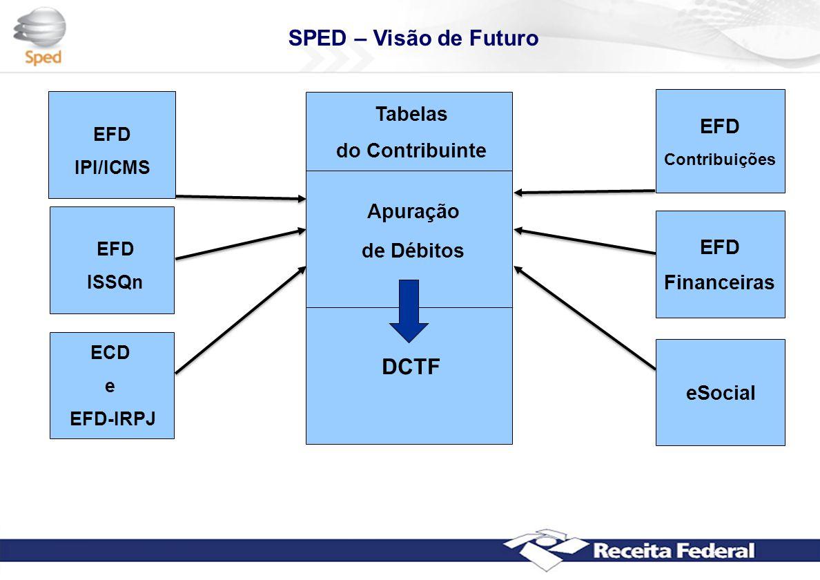 SPED – Visão de Futuro Arquivo EFD Contribuições eSocial ECD e EFD-IRPJ EFD Financeiras Apuração de Débitos DCTF Tabelas do Contribuinte EFD IPI/ICMS EFD ISSQn
