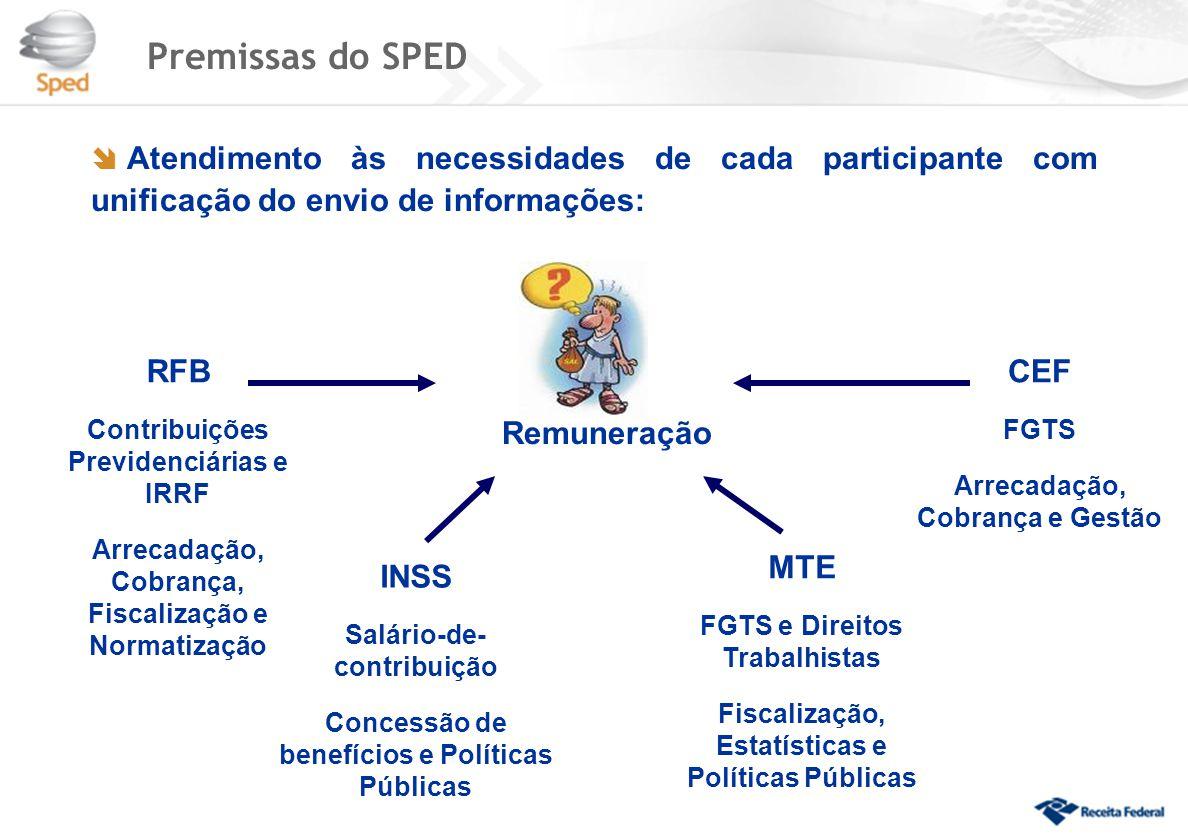 Premissas do SPED  Atendimento às necessidades de cada participante com unificação do envio de informações: Remuneração RFB Contribuições Previdenciá