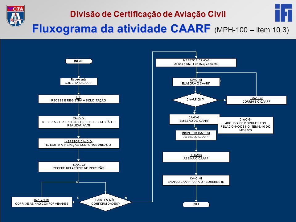 Reciclagem RCF 2005 Divisão de Certificação de Aviação Civil Fluxograma da atividade CAARF Fluxograma da atividade CAARF (MPH-100 – item 10.3)
