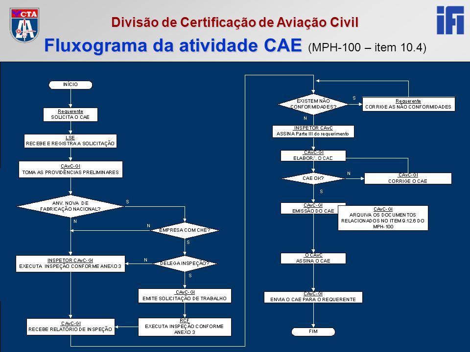 Reciclagem RCF 2005 Divisão de Certificação de Aviação Civil Fluxograma da atividade CAE Fluxograma da atividade CAE (MPH-100 – item 10.4)