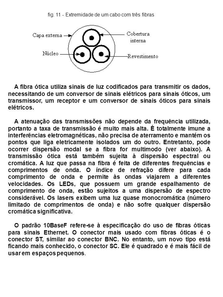 fig. 11 - Extremidade de um cabo com três fibras A fibra ótica utiliza sinais de luz codificados para transmitir os dados, necessitando de um converso