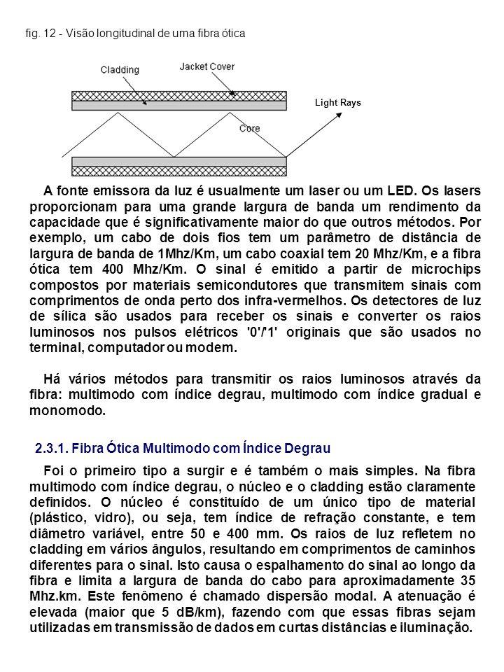 fig. 12 - Visão longitudinal de uma fibra ótica Light Rays A fonte emissora da luz é usualmente um laser ou um LED. Os lasers proporcionam para uma gr