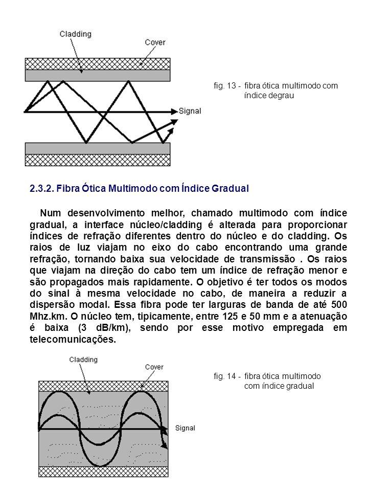 fig. 13 -fibra ótica multimodo com índice degrau 2.3.2. Fibra Ótica Multimodo com Índice Gradual Num desenvolvimento melhor, chamado multimodo com índ