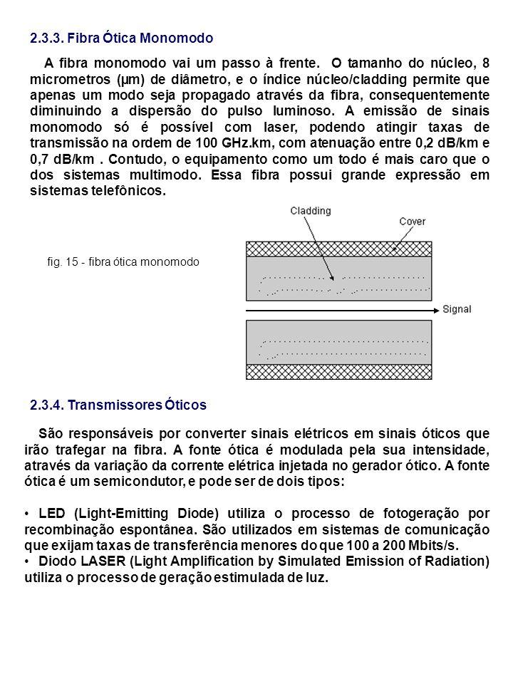 2.3.3. Fibra Ótica Monomodo A fibra monomodo vai um passo à frente. O tamanho do núcleo, 8 micrometros (µm) de diâmetro, e o índice núcleo/cladding pe