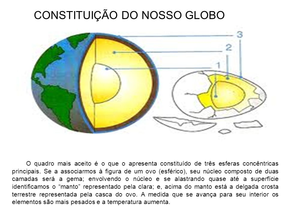 O quadro mais aceito é o que o apresenta constituído de três esferas concêntricas principais. Se a associarmos à figura de um ovo (esférico), seu núcl