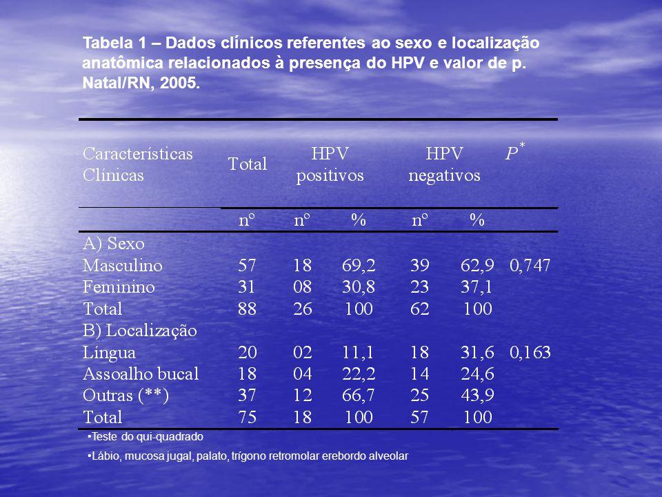 Tabela 2 – Dados referentes à idade e expressão imuno- histoquímica para pRb em casos positivos e negativos para o HPV.