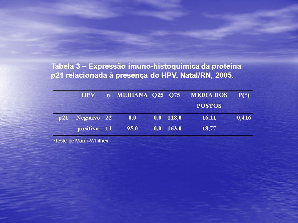 Tabela 3 – Expressão imuno-histoquímica da proteína p21 relacionada à presença do HPV. Natal/RN, 2005. •Teste de Mann-Whitney