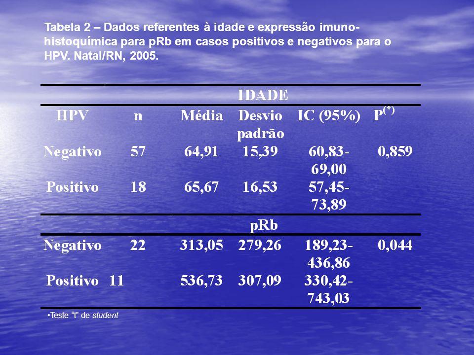 """Tabela 2 – Dados referentes à idade e expressão imuno- histoquímica para pRb em casos positivos e negativos para o HPV. Natal/RN, 2005. •Teste """"t"""" de"""