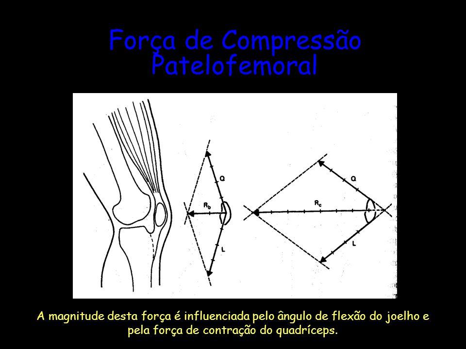 Força de Compressão Patelofemoral A magnitude desta força é influenciada pelo ângulo de flexão do joelho e pela força de contração do quadríceps.