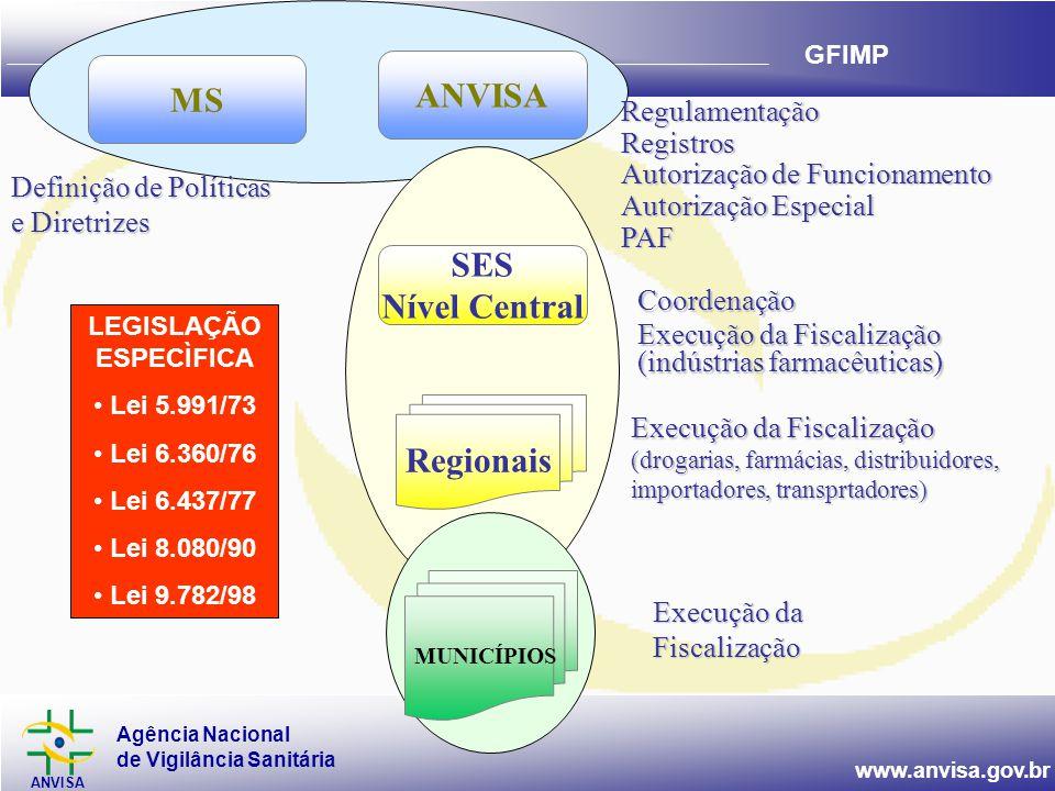 Agência Nacional de Vigilância Sanitária ANVISA www.anvisa.gov.br GFIMP Coordenação Execução da Fiscalização (indústrias farmacêuticas) Execução da Fiscalização (drogarias, farmácias, distribuidores, importadores, transprtadores) Execução da Fiscalização LEGISLAÇÃO ESPECÌFICA • Lei 5.991/73 • Lei 6.360/76 • Lei 6.437/77 • Lei 8.080/90 • Lei 9.782/98 RegulamentaçãoRegistros Autorização de Funcionamento Autorização Especial PAF Definição de Políticas e Diretrizes MUNICÍPIOS SES Nível Central Regionais ANVISA MS