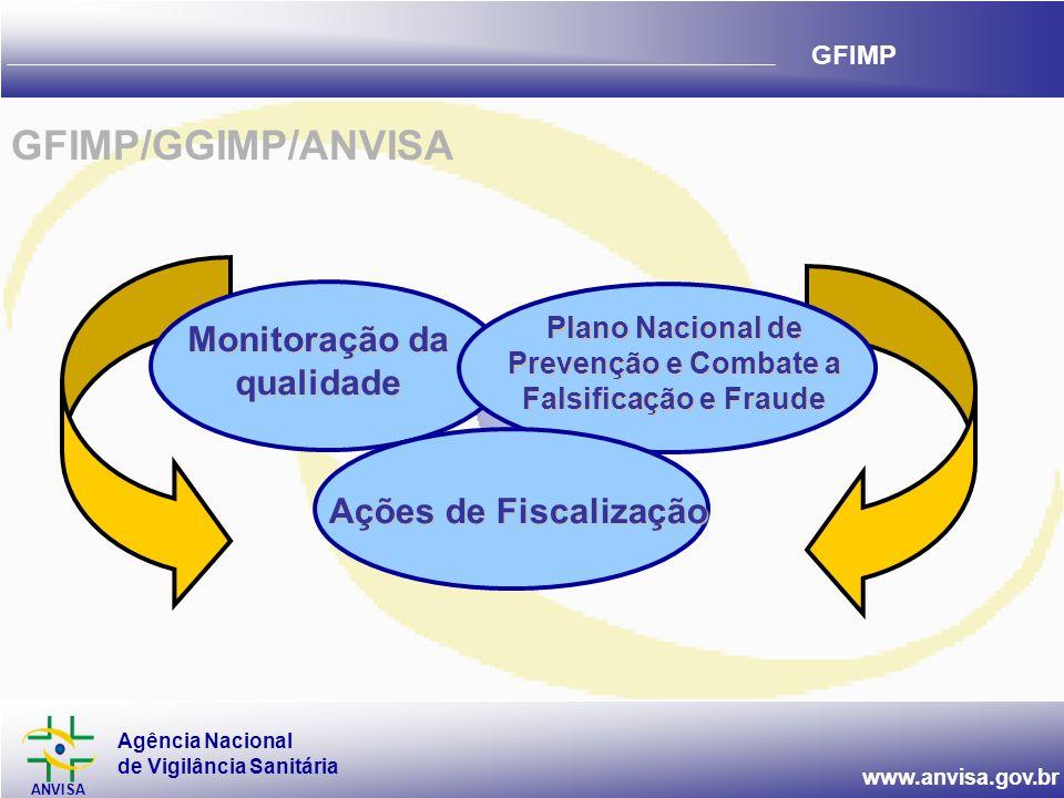Agência Nacional de Vigilância Sanitária ANVISA www.anvisa.gov.br GFIMP Monitoração da qualidade Plano Nacional de Prevenção e Combate a Falsificação e Fraude Ações de Fiscalização GFIMP/GGIMP/ANVISA