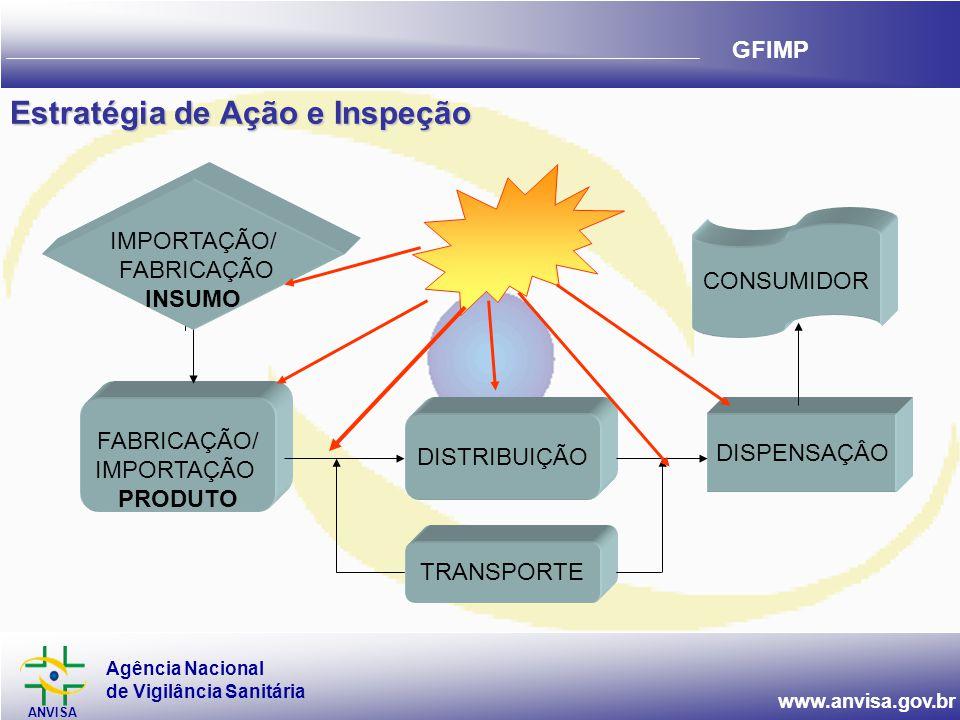 Agência Nacional de Vigilância Sanitária ANVISA www.anvisa.gov.br GFIMP Estratégia de Ação e Inspeção FABRICAÇÃO/ IMPORTAÇÃO PRODUTO DISTRIBUIÇÃO DISPENSAÇÂO IMPORTAÇÃO/ FABRICAÇÃO INSUMO CONSUMIDOR TRANSPORTE