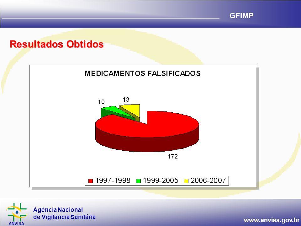 Agência Nacional de Vigilância Sanitária ANVISA www.anvisa.gov.br GFIMP Resultados Obtidos