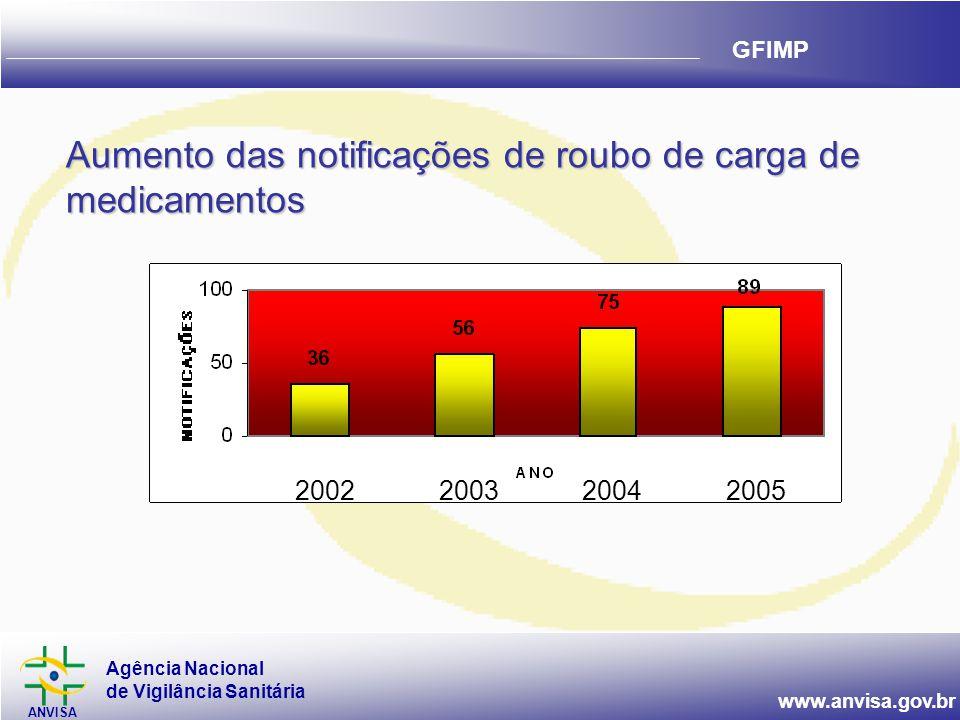 Agência Nacional de Vigilância Sanitária ANVISA www.anvisa.gov.br GFIMP Aumento das notificações de roubo de carga de medicamentos 2002200320042005