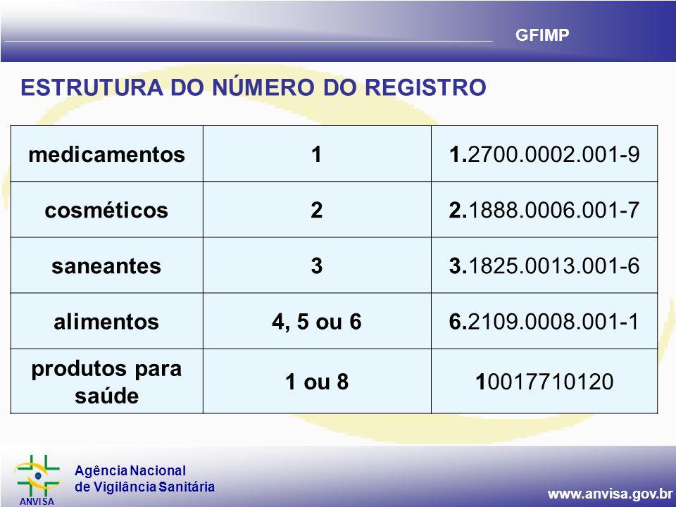 Agência Nacional de Vigilância Sanitária ANVISA www.anvisa.gov.br GFIMP medicamentos11.2700.0002.001-9 cosméticos22.1888.0006.001-7 saneantes33.1825.0013.001-6 alimentos4, 5 ou 66.2109.0008.001-1 produtos para saúde 1 ou 810017710120 ESTRUTURA DO NÚMERO DO REGISTRO