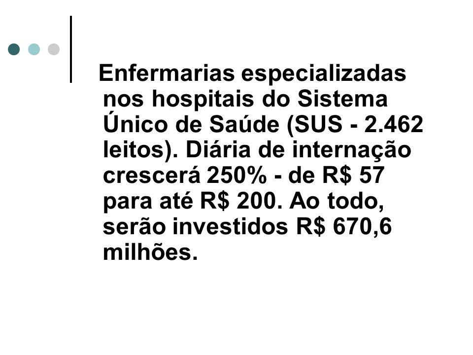 Enfermarias especializadas nos hospitais do Sistema Único de Saúde (SUS - 2.462 leitos).
