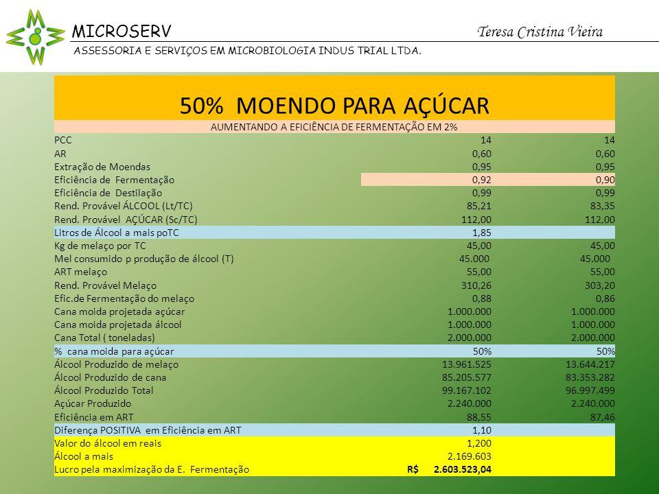 MICROSERV Teresa Cristina Vieira ASSESSORIA E SERVIÇOS EM MICROBIOLOGIA INDUS TRIAL LTDA.