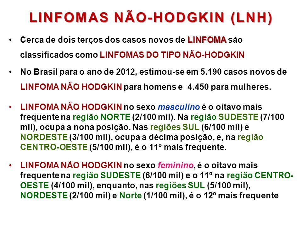 LINFOMAS NÃO-HODGKIN (LNH) LINFOMA •Cerca de dois terços dos casos novos de LINFOMA são classificados como LINFOMAS DO TIPO NÃO-HODGKIN •No Brasil par