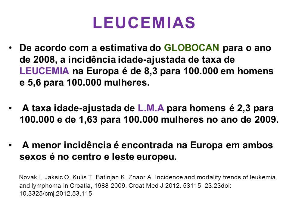LEUCEMIAS •De acordo com a estimativa do GLOBOCAN para o ano de 2008, a incidência idade-ajustada de taxa de LEUCEMIA na Europa é de 8,3 para 100.000