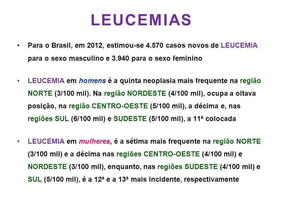 LEUCEMIAS •Para o Brasil, em 2012, estimou-se 4.570 casos novos de LEUCEMIA para o sexo masculino e 3.940 para o sexo feminino •LEUCEMIA em homens é a