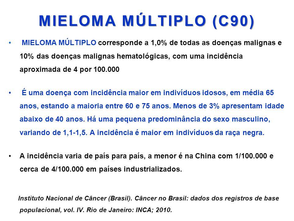 MIELOMA MÚLTIPLO (C90) • MIELOMA MÚLTIPLO corresponde a 1,0% de todas as doenças malignas e 10% das doenças malignas hematológicas, com uma incidência