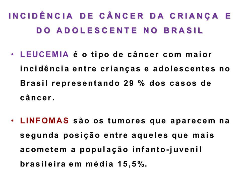 INCIDÊNCIA DE CÂNCER DA CRIANÇA E DO ADOLESCENTE NO BRASIL •LEUCEMIA é o tipo de câncer com maior incidência entre crianças e adolescentes no Brasil r