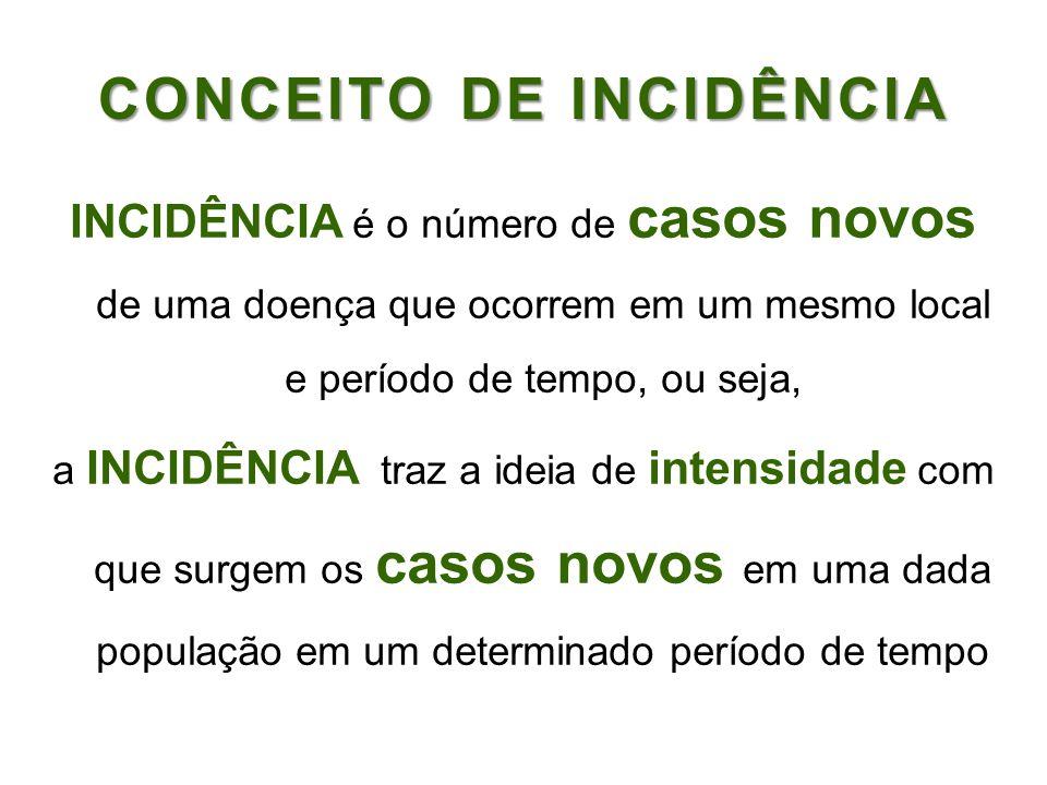 CONCEITO DE INCIDÊNCIA INCIDÊNCIA é o número de casos novos de uma doença que ocorrem em um mesmo local e período de tempo, ou seja, a INCIDÊNCIA traz
