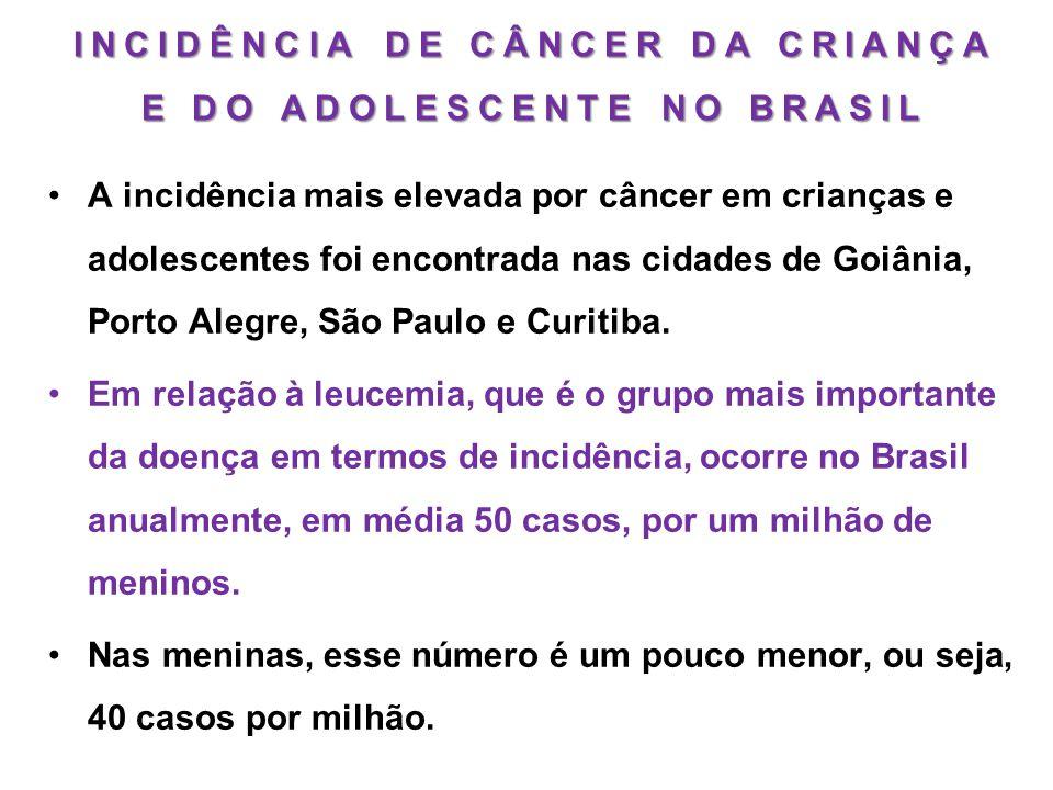 INCIDÊNCIA DE CÂNCER DA CRIANÇA E DO ADOLESCENTE NO BRASIL •A incidência mais elevada por câncer em crianças e adolescentes foi encontrada nas cidades
