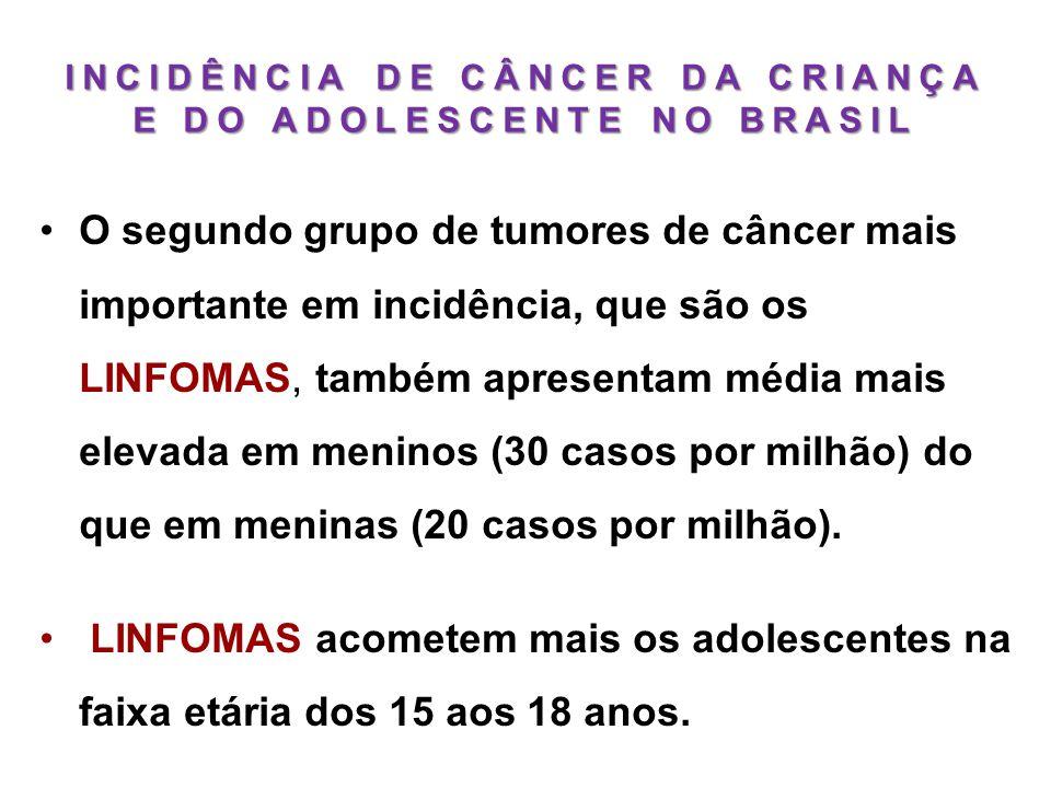 INCIDÊNCIA DE CÂNCER DA CRIANÇA E DO ADOLESCENTE NO BRASIL •O segundo grupo de tumores de câncer mais importante em incidência, que são os LINFOMAS, t