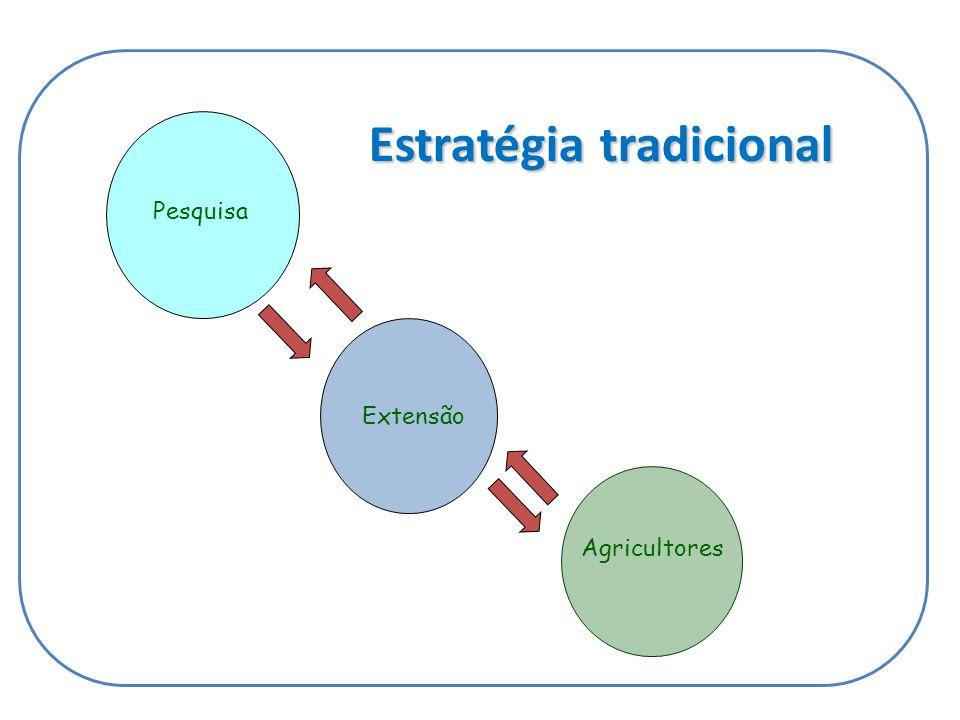 Estratégia tradicional Agricultores Pesquisa Extensão