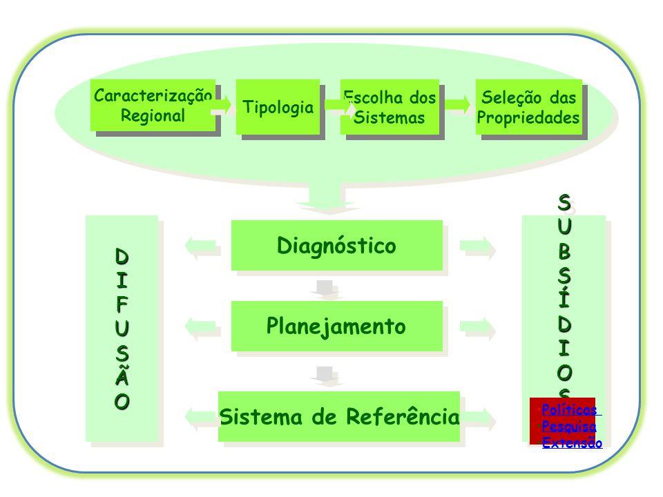 Caracterização Regional Caracterização Regional Tipologia Seleção das Propriedades Seleção das Propriedades Diagnóstico Planejamento Sistema de Referência DDIIFFUUSSÃÃOODDIIFFUUSSÃÃOO DDIIFFUUSSÃÃOODDIIFFUUSSÃÃOO SUBSÍDIOSSUBSÍDIOS •PolíticasPolíticas •PesquisaPesquisa •ExtensãoExtensão Escolha dos Sistemas Escolha dos Sistemas