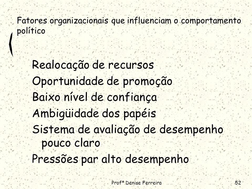 Profª Denise Ferreira52 Fatores organizacionais que influenciam o comportamento político Realocação de recursos Oportunidade de promoção Baixo nível de confiança Ambigüidade dos papéis Sistema de avaliação de desempenho pouco claro Pressões par alto desempenho