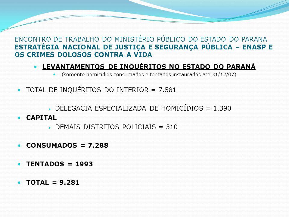 ENCONTRO DE TRABALHO DO MINISTÉRIO PÚBLICO DO ESTADO DO PARANA ESTRATÉGIA NACIONAL DE JUSTIÇA E SEGURANÇA PÚBLICA – ENASP E OS CRIMES DOLOSOS CONTRA A VIDA  LEVANTAMENTOS DE INQUÉRITOS NO ESTADO DO PARANÁ  (somente homicídios consumados e tentados instaurados até 31/12/07)  TOTAL DE INQUÉRITOS DO INTERIOR = 7.581  DELEGACIA ESPECIALIZADA DE HOMICÍDIOS = 1.390  CAPITAL  DEMAIS DISTRITOS POLICIAIS = 310  CONSUMADOS = 7.288  TENTADOS = 1993  TOTAL = 9.281