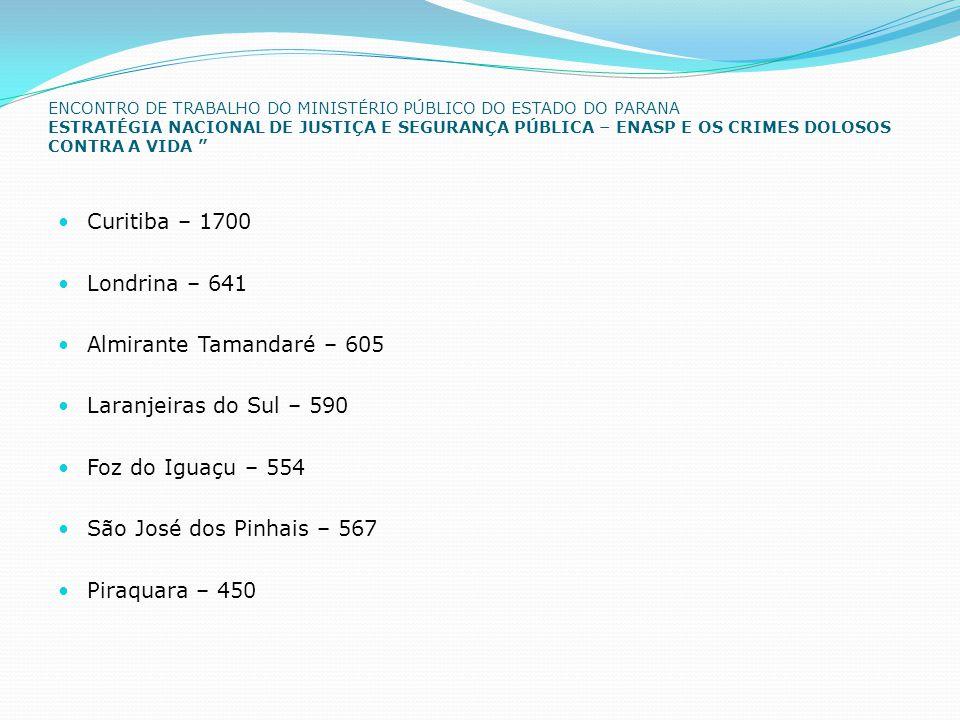 ENCONTRO DE TRABALHO DO MINISTÉRIO PÚBLICO DO ESTADO DO PARANA ESTRATÉGIA NACIONAL DE JUSTIÇA E SEGURANÇA PÚBLICA – ENASP E OS CRIMES DOLOSOS CONTRA A VIDA  Curitiba – 1700  Londrina – 641  Almirante Tamandaré – 605  Laranjeiras do Sul – 590  Foz do Iguaçu – 554  São José dos Pinhais – 567  Piraquara – 450