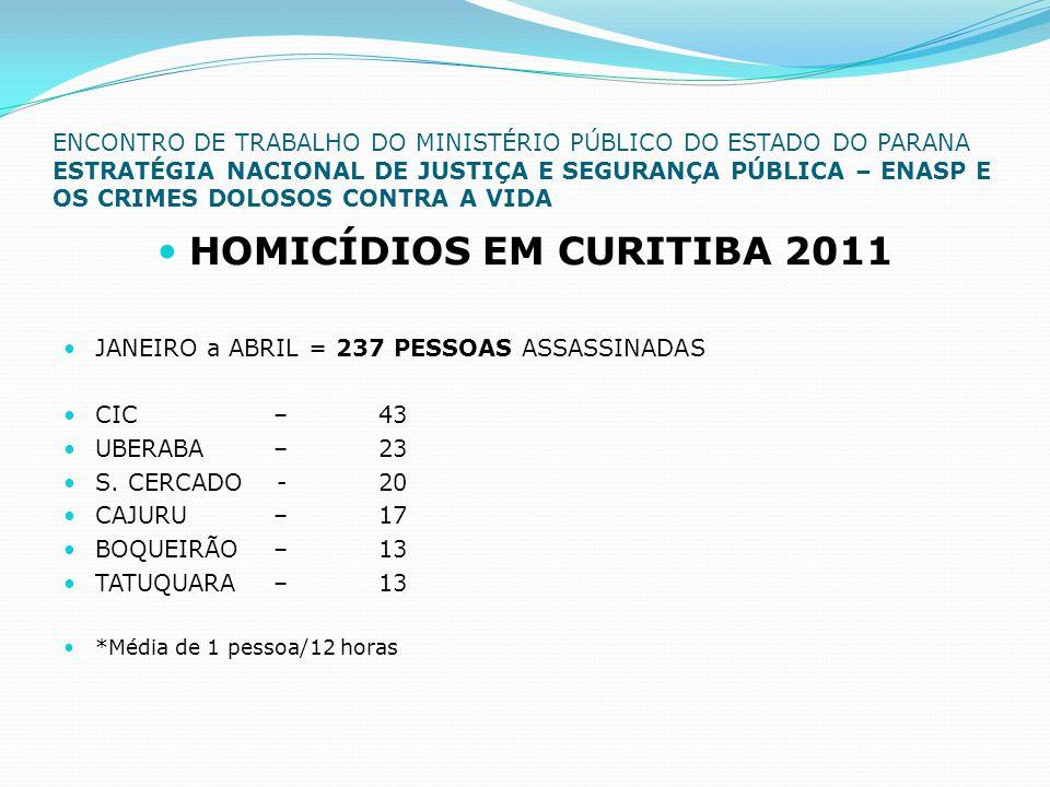 ENCONTRO DE TRABALHO DO MINISTÉRIO PÚBLICO DO ESTADO DO PARANA ESTRATÉGIA NACIONAL DE JUSTIÇA E SEGURANÇA PÚBLICA – ENASP E OS CRIMES DOLOSOS CONTRA A VIDA  HOMICÍDIOS EM CURITIBA 2011  JANEIRO a ABRIL = 237 PESSOAS ASSASSINADAS  CIC –43  UBERABA – 23  S.