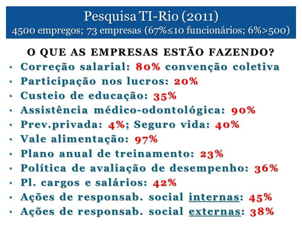 Pesquisa TI-Rio (2011) 4500 empregos; 73 empresas (67%≤10 funcionários; 6%>500) O QUE AS EMPRESAS ESTÃO FAZENDO? • Correção salarial: 80% convenção co