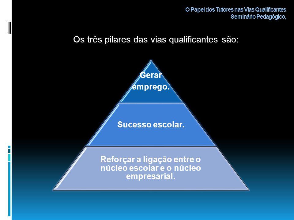 O Papel dos Tutores nas Vias Qualificantes Seminário Pedagógico, Os três pilares das vias qualificantes são: Gerar emprego.